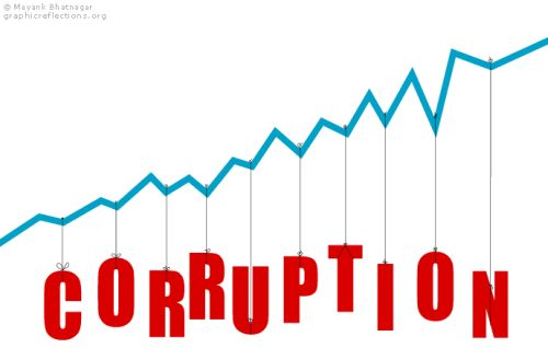 Democratic scam and corruption in Pakistan