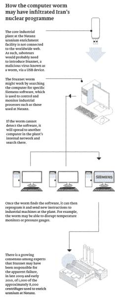 Stuxnet at natanz iran nuclear program