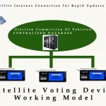 Satellite Voting: An Alternate Voting System For Pakistan