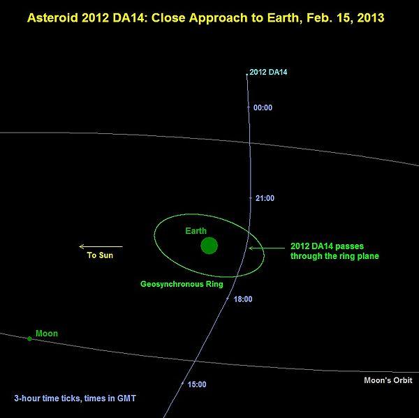 Asteroid 2012 DA14 path