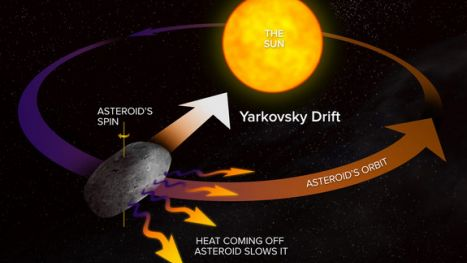 asteroid-2012-da14-yarkovsky-effect-diagram