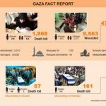 Bloodbath Rages In Gaza