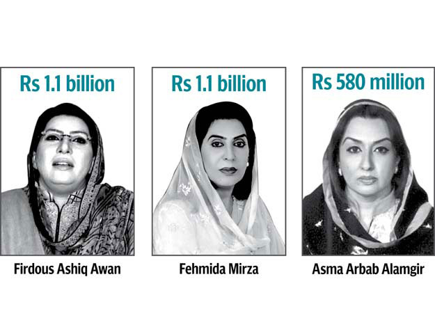Corrupt Female Parliamentarians of Pakistan