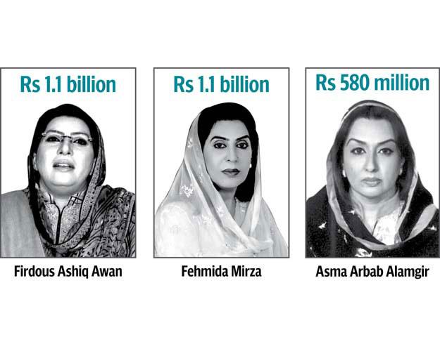 Corrupt Female Parliamentarians of Pakistan
