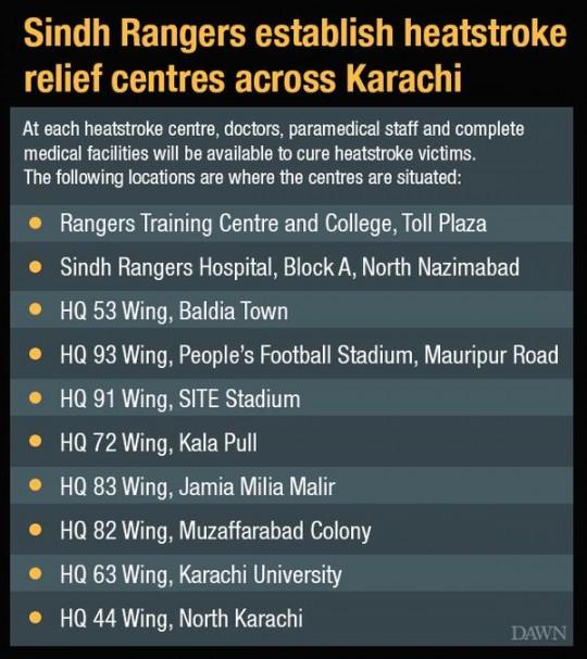 rangers camps for heatwave relief karachi