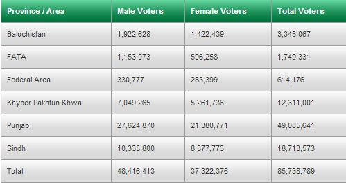 Final Voter Stats Election 2013 Pakistan